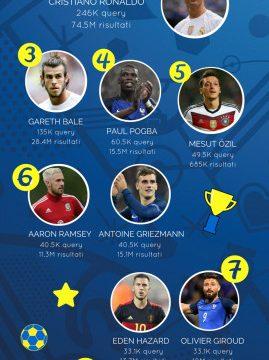 Euro 2016: ecco chi ha vinto veramente secondo le ricerche online degli italiani