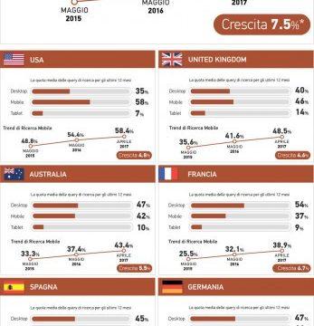 In Italia il 50% delle richieste su Internet proviene dai cellulari: è l'indice più alto d'Europa