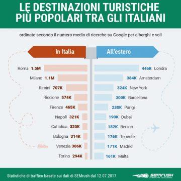Rimini o Barcellona? Ecco le dieci destinazioni turistiche più cercati dagli italiani in Internet