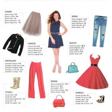 Le tendenze della moda in Italia: le top ricerche online del 2016