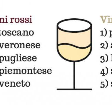 Toscano o piemontese: ecco cosa vogliono gli italiani quando cercano un vino (su Google)