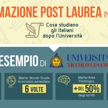 Una nuova infografica ci racconta il mondo della formazione post-lauream in Italia