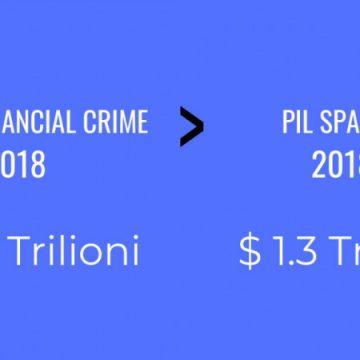 Il Crimine Finanziario Globale Supera il Pil della Spagna: 1,45 trilioni di dollari secondo il report del Centro Studi ReputationUP