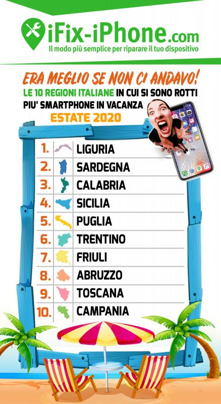 Smartphone: dove e come gli italiani hanno rotto il telefono nell'estate 2020