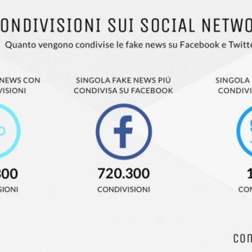 Le fake news generano 16,3 milioni di visite al mese in Italia