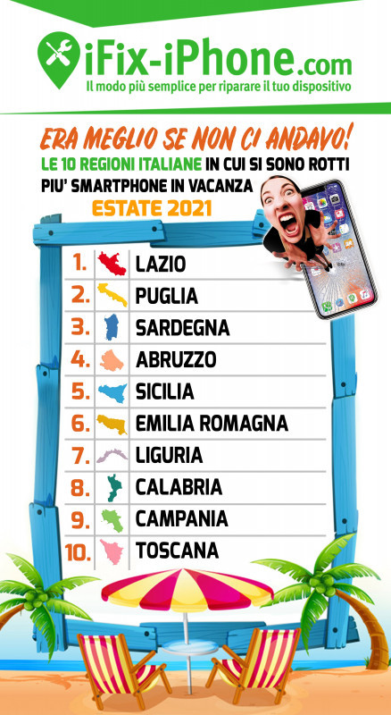Smartphone: dove e come gli italiani hanno rotto il telefono nell'estate 2021